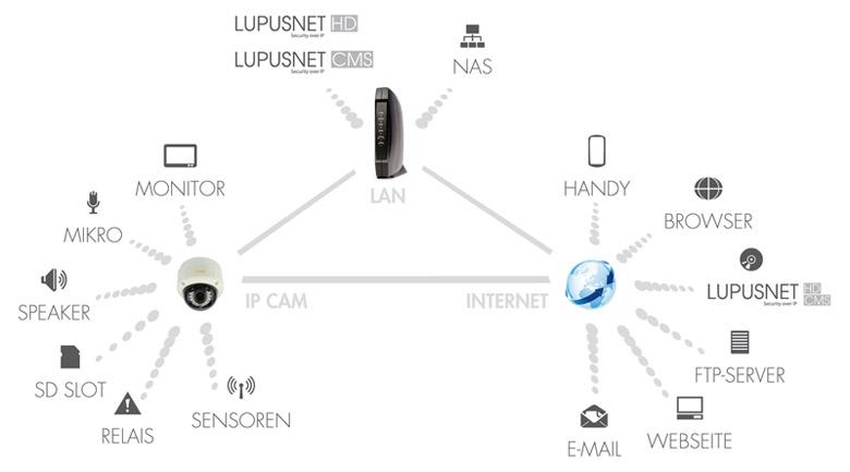 Netzwerkkamera - Videoüberwachung